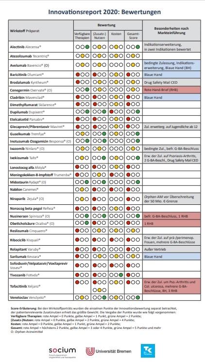 Einleger Bewertungen Innovationsreport 2020